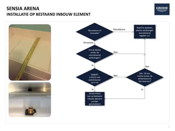 GROHE Sensia Arena installatie handleiding